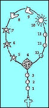elementos usados en tecnicas de Ciencias Sagradas