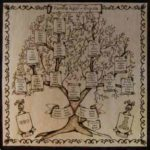 Arbol genealogico y el karma de familia