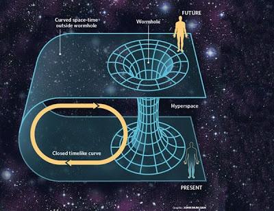 Trasposicion espacio-temporal